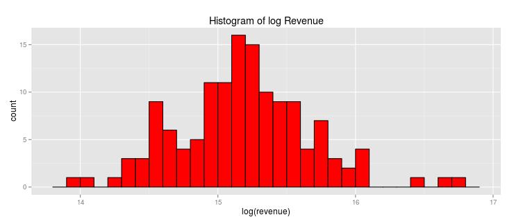 log_rev_hist
